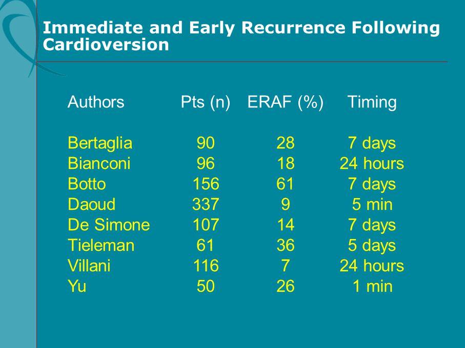 Immediate and Early Recurrence Following Cardioversion Authors Bertaglia Bianconi Botto Daoud De Simone Tieleman Villani Yu Pts (n) 90 96 156 337 107