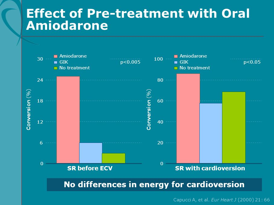 Effect of Pre-treatment with Oral Amiodarone Capucci A, et al. Eur Heart J (2000) 21: 66 30 18 24 12 6 Conversion (%) p<0.005 SR before ECV 0 GIK Amio