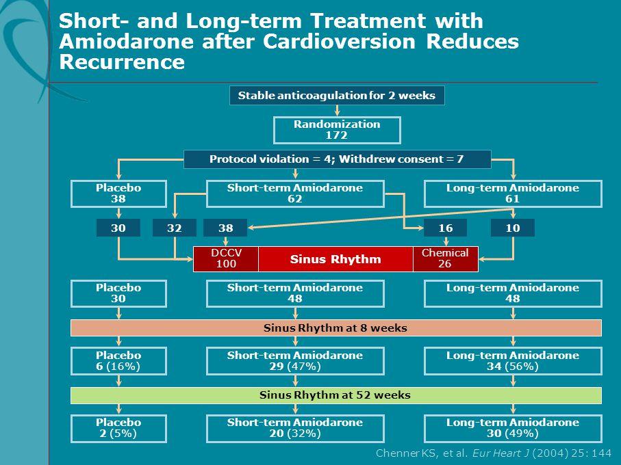 Chenner KS, et al. Eur Heart J (2004) 25: 144 Stable anticoagulation for 2 weeks Short-term Amiodarone 20 (32%) Placebo 2 (5%) Long-term Amiodarone 30