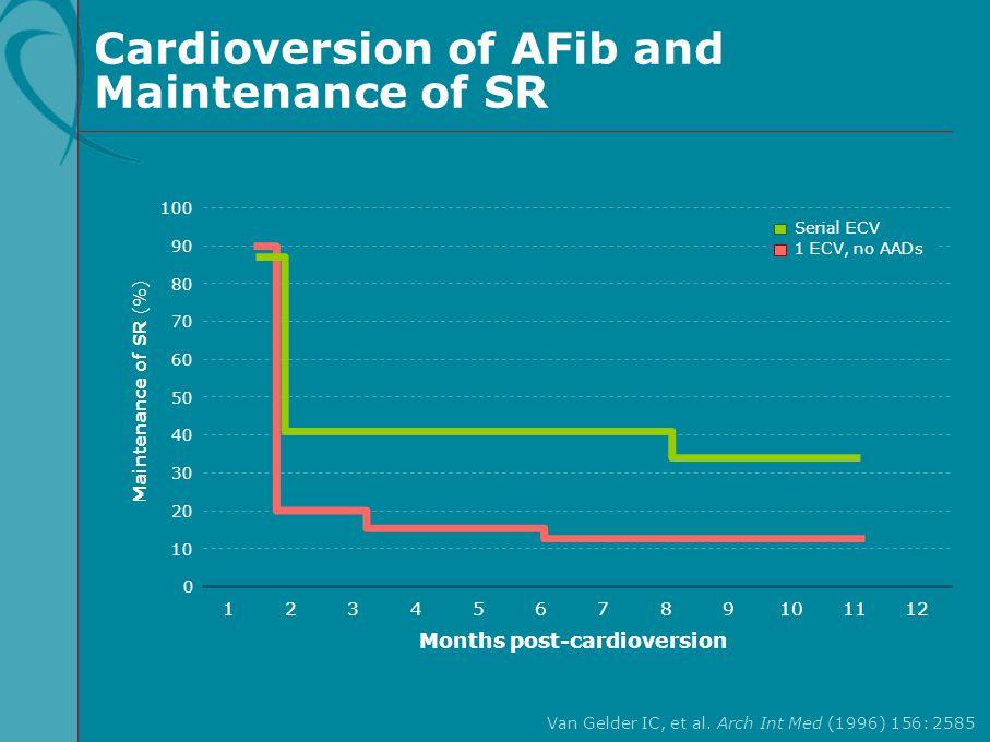 Cardioversion of AFib and Maintenance of SR Van Gelder IC, et al. Arch Int Med (1996) 156: 2585 100 60 80 40 20 Maintenance of SR (%) 0 1 90 50 70 30