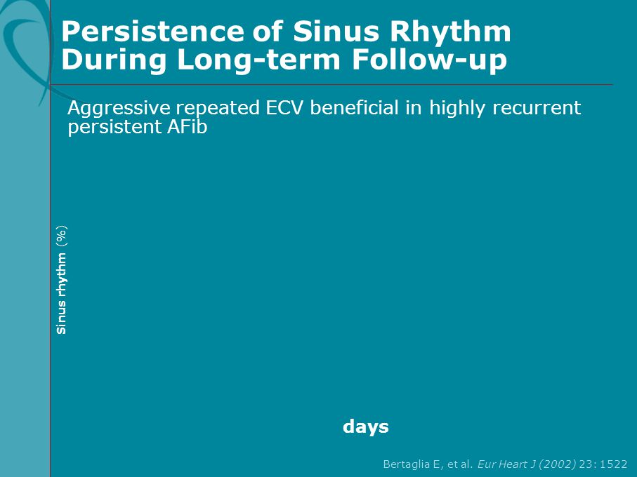 Persistence of Sinus Rhythm During Long-term Follow-up Aggressive repeated ECV beneficial in highly recurrent persistent AFib days Bertaglia E, et al.