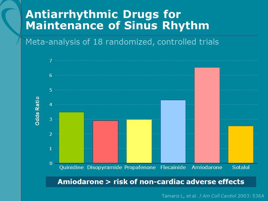 Antiarrhythmic Drugs for Maintenance of Sinus Rhythm Tamariz L, et al. J Am Coll Cardiol 2003: 536A Meta-analysis of 18 randomized, controlled trials