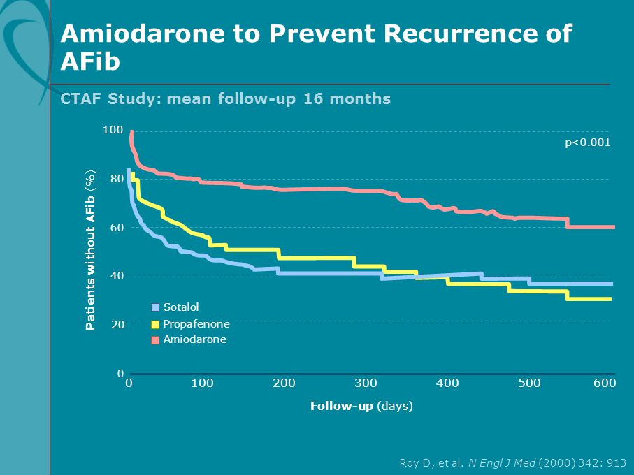 Patients without AFib (%) Roy D, et al. N Engl J Med (2000) 342: 913 Amiodarone to Prevent Recurrence of AFib Follow-up (days) 0100200300400500600 p<0