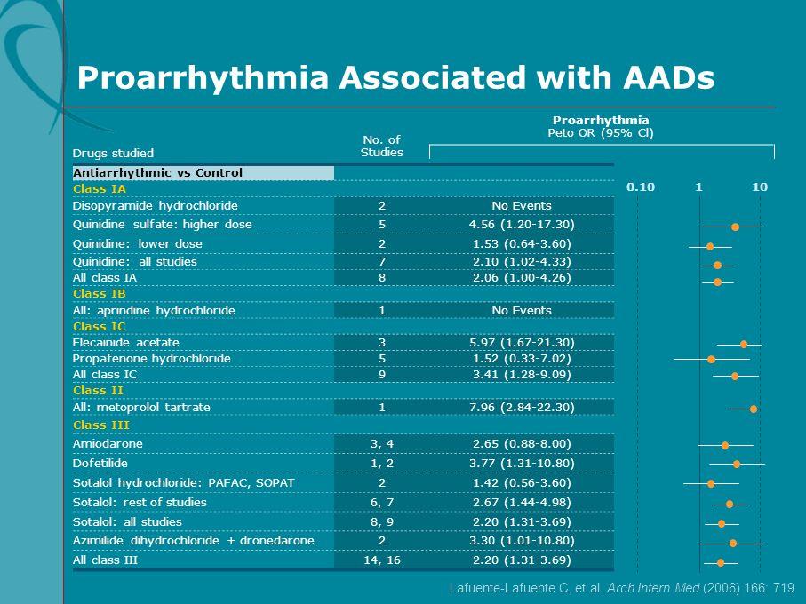 Proarrhythmia Associated with AADs Lafuente-Lafuente C, et al. Arch Intern Med (2006) 166: 719 No. of Studies Proarrhythmia Peto OR (95% Cl) Drugs stu