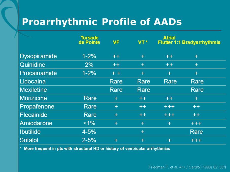 Proarrhythmic Profile of AADs Dysopiramide1-2%++++++ Quinidine2%++++++ Procainamide1-2%+ ++++ LidocainaRare Rare Rare Rare MexiletineRare Rare Rare Mo