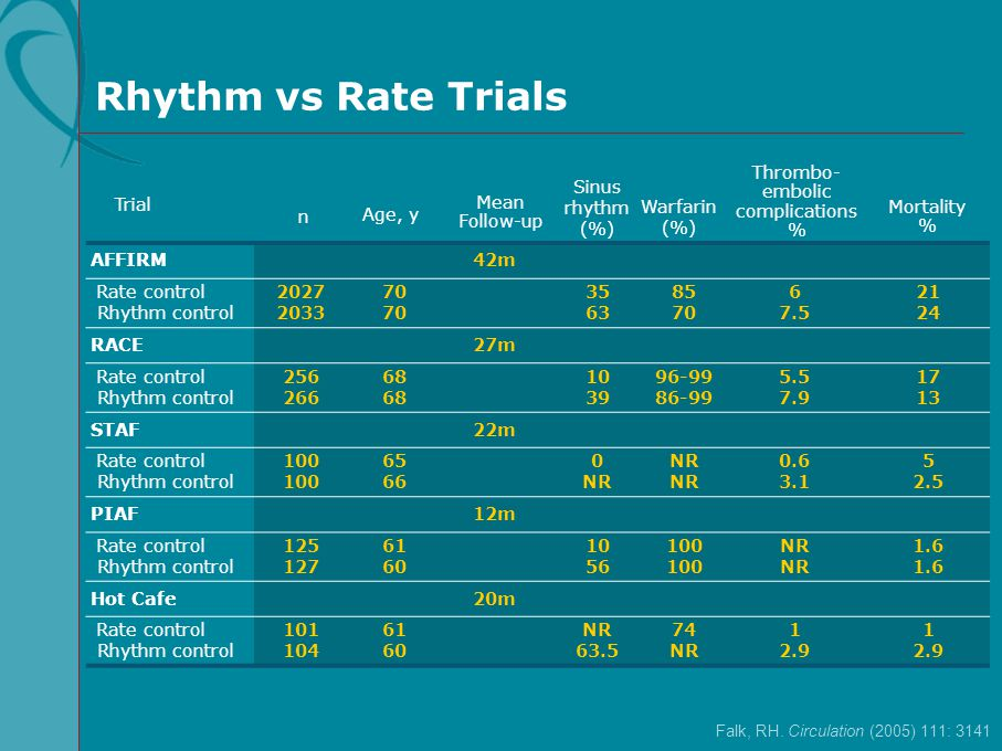 Trial Age, y Mean Follow-up Thrombo- embolic complications % Mortality % Falk, RH. Circulation (2005) 111: 3141 Rhythm vs Rate Trials n AFFIRM42m Rate