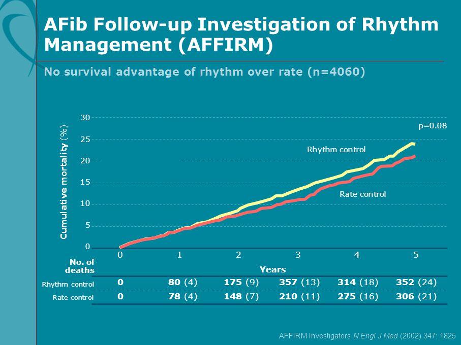 Cumulative mortality (%) Rhythm control Rate control No. of deaths 0 30 25 20 15 5 Rhythm control Rate control 10 Years 357 (13)80 (4)352 (24)0175 (9)