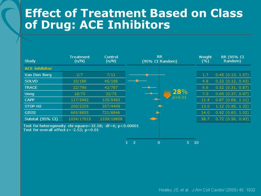 Study Treatment (n/N) Control (n/N) ACE inhibitor Van Den Berg2/77/11 SOLVD10/18645/188 TRACE22/79042/787 Ueng18/7032/75 CAPP117/5492135/5493 STOP-H22
