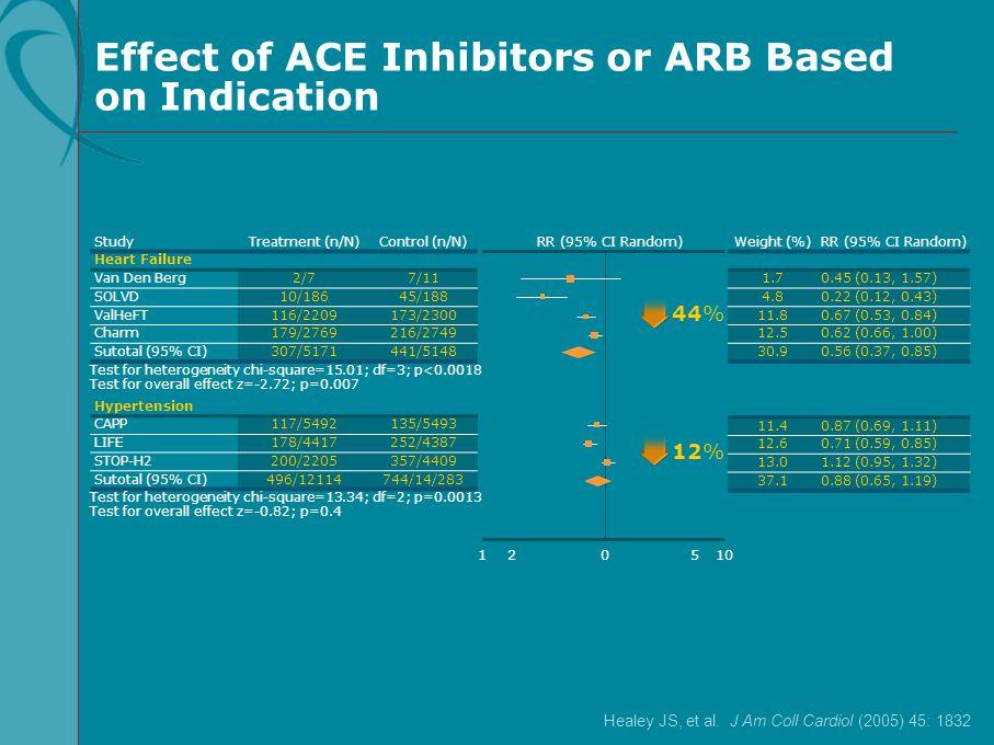 Effect of ACE Inhibitors or ARB Based on Indication StudyTreatment (n/N)Control (n/N) Heart Failure Van Den Berg2/77/11 SOLVD10/18645/188 ValHeFT116/2