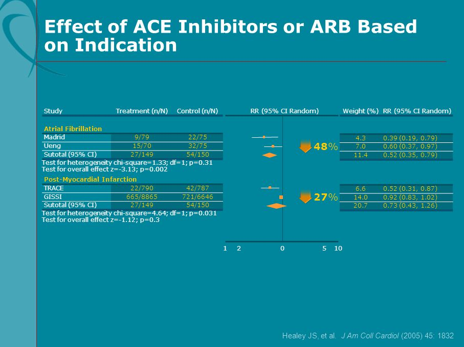 Effect of ACE Inhibitors or ARB Based on Indication StudyTreatment (n/N)Control (n/N) Weight (%)RR (95% CI Random) Atrial Fibrillation Madrid9/7922/75