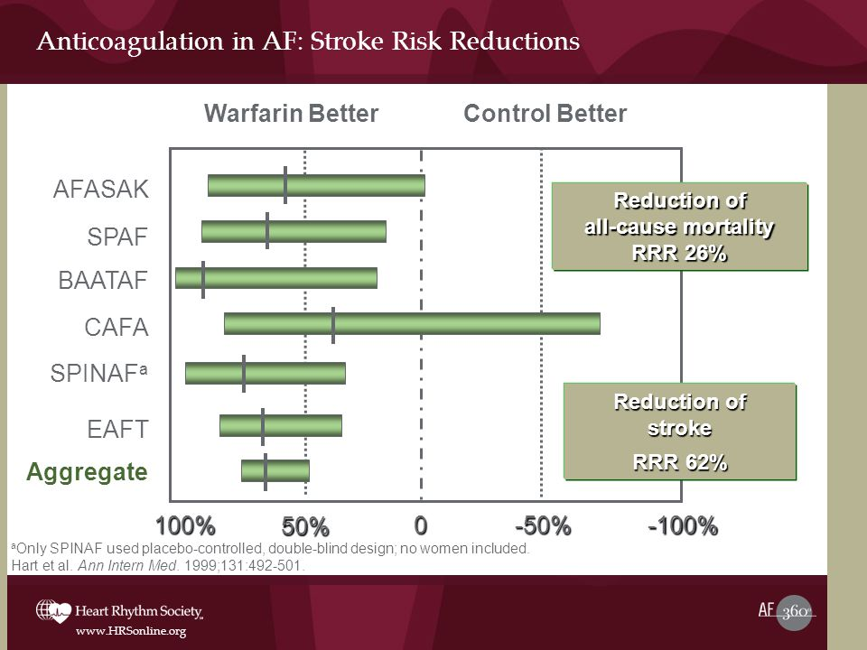 www.HRSonline.org Anticoagulation in AF: Stroke Risk Reductions a Only SPINAF used placebo-controlled, double-blind design; no women included.