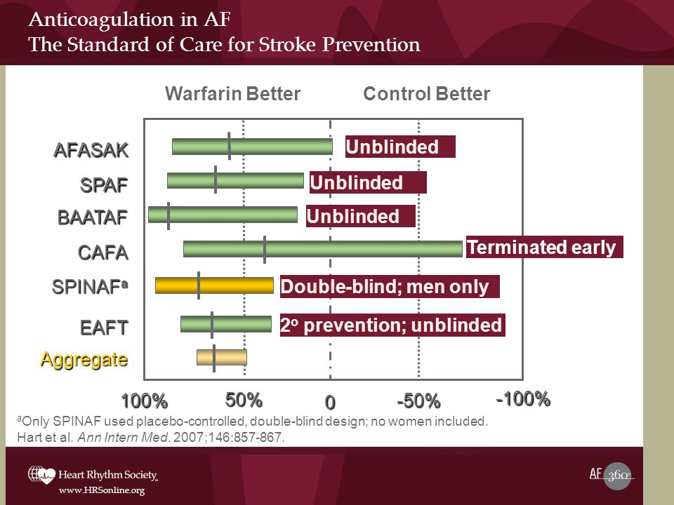 www.HRSonline.org Anticoagulation in AF The Standard of Care for Stroke Prevention Warfarin Better Control BetterAFASAK SPAF BAATAF CAFA SPINAF a EAFT 100% 50% 0 -50% -100% Aggregate Terminated early Double-blind; men only Unblinded 2 o prevention; unblinded a Only SPINAF used placebo-controlled, double-blind design; no women included.
