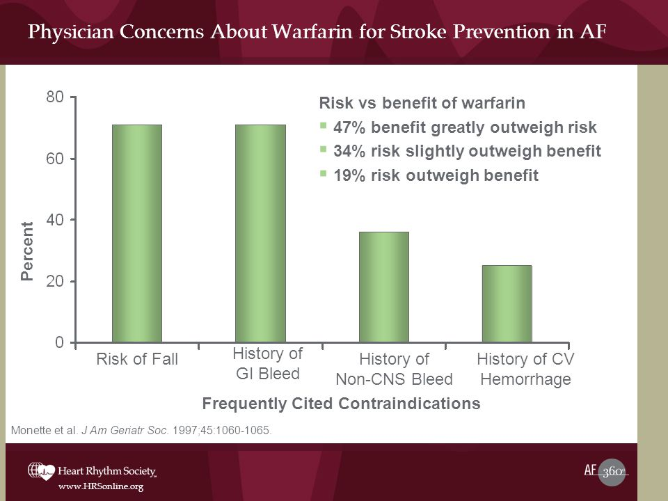 www.HRSonline.org Physician Concerns About Warfarin for Stroke Prevention in AF Risk of Fall History of GI Bleed History of Non-CNS Bleed History of CV Hemorrhage Risk vs benefit of warfarin  47% benefit greatly outweigh risk  34% risk slightly outweigh benefit  19% risk outweigh benefit Frequently Cited Contraindications Percent Monette et al.