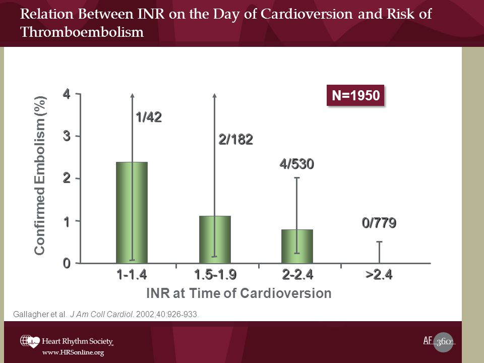 www.HRSonline.org Relation Between INR on the Day of Cardioversion and Risk of Thromboembolism Gallagher et al.