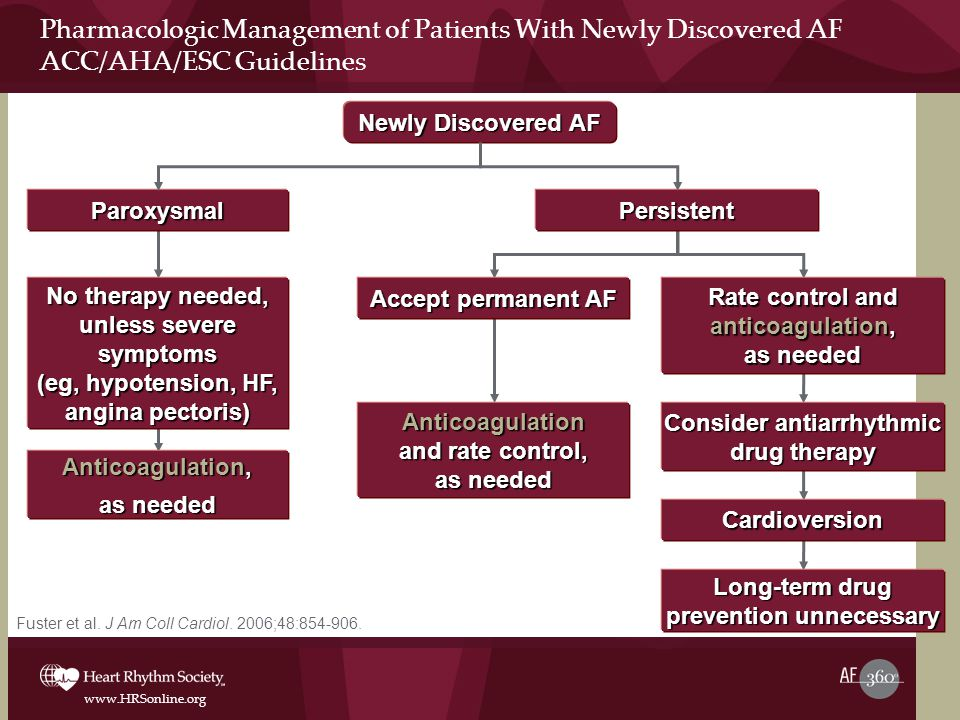 www.HRSonline.org Pharmacologic Management of Patients With Newly Discovered AF ACC/AHA/ESC Guidelines Fuster et al.