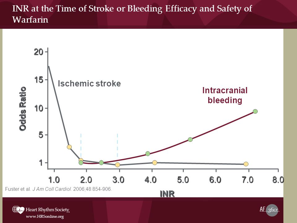 www.HRSonline.org INR at the Time of Stroke or Bleeding Efficacy and Safety of Warfarin5.06.08.01.02.03.04.07.0 5 15 10 Ischemic stroke Intracranial bleeding 1 20 Odds Ratio INR Fuster et al.