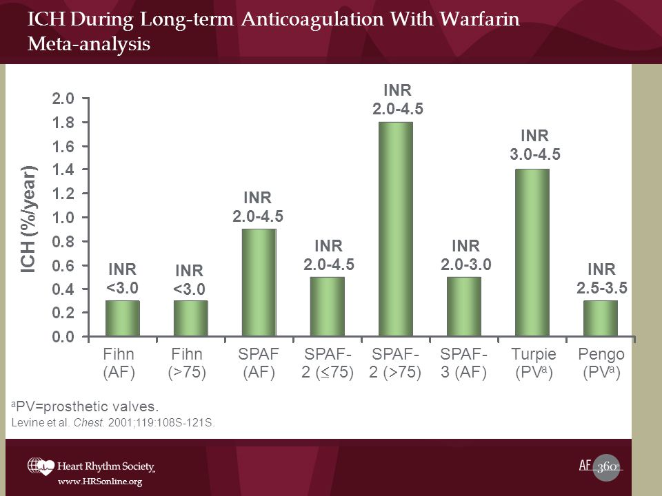 www.HRSonline.org ICH During Long-term Anticoagulation With Warfarin Meta-analysis a PV=prosthetic valves.