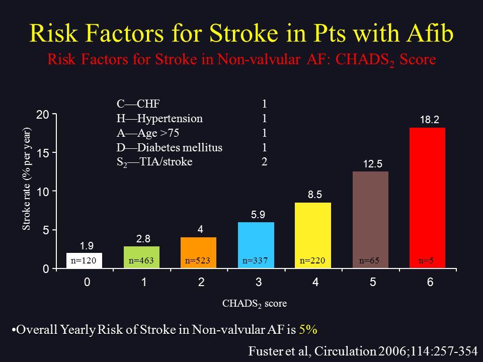 1.9 2.8 4 5.9 8.5 12.5 18.2 0 5 10 15 20 0123456 C—CHF1 H—Hypertension1 A—Age >751 D—Diabetes mellitus1 S 2 —TIA/stroke2 Stroke rate (% per year) n=12
