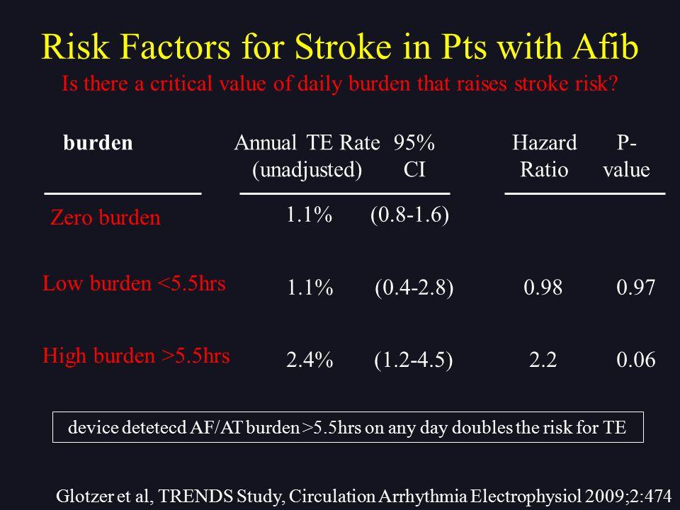 Is there a critical value of daily burden that raises stroke risk? Glotzer et al, TRENDS Study, Circulation Arrhythmia Electrophysiol 2009;2:474 Zero