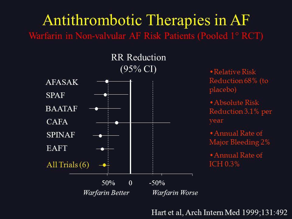 50% AFASAK SPAF BAATAF CAFA SPINAF Warfarin Better Warfarin Worse EAFT All Trials (6) 0-50% RR Reduction (95% CI) Hart et al, Arch Intern Med 1999;131