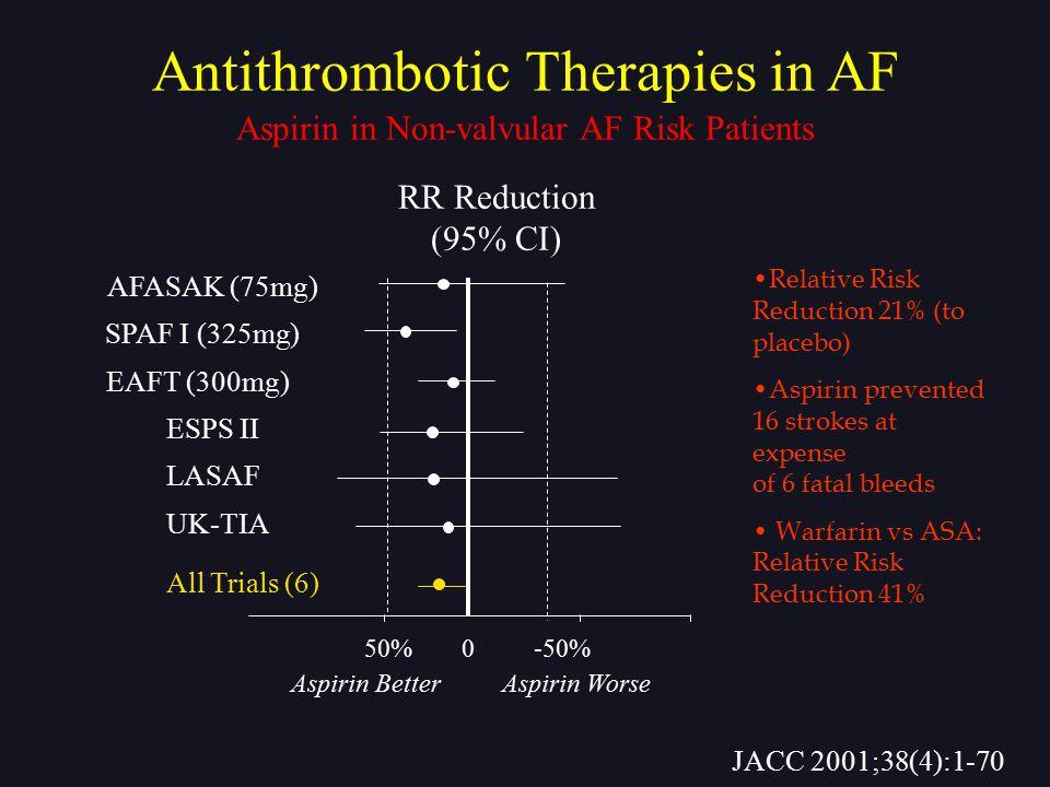 50% AFASAK (75mg) SPAF I (325mg) EAFT (300mg) ESPS II LASAF Aspirin Better Aspirin Worse UK-TIA All Trials (6) 0-50% RR Reduction (95% CI) Antithrombo