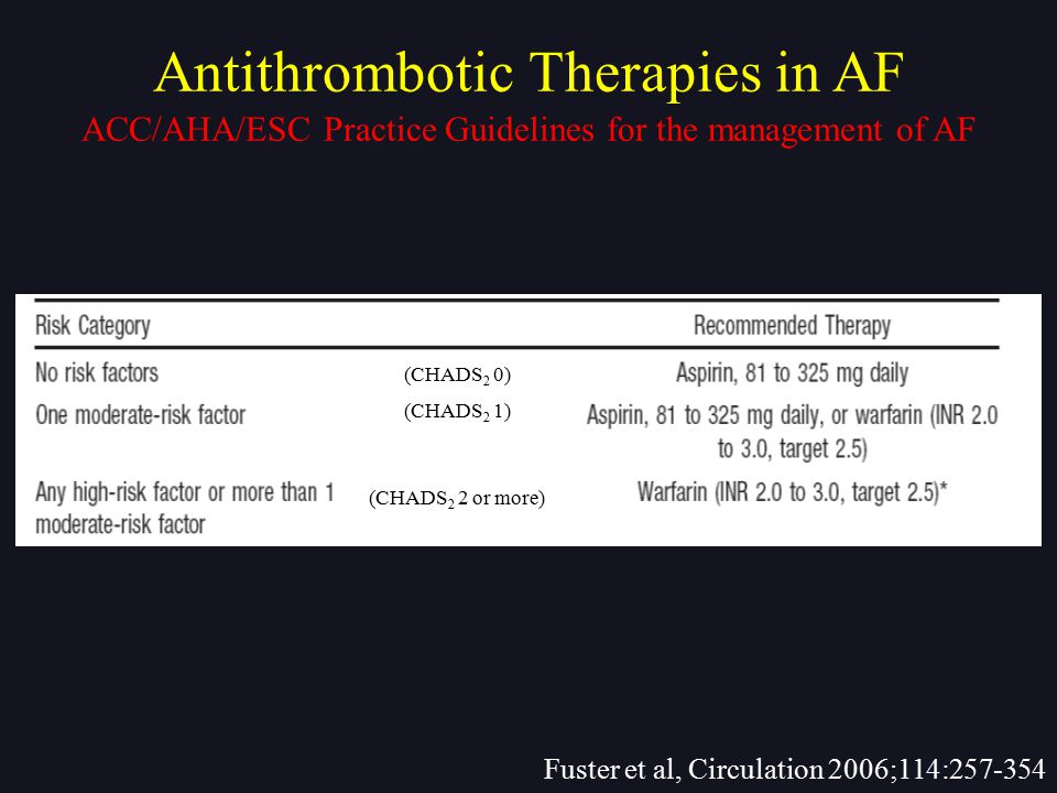 Antithrombotic Therapies in AF ACC/AHA/ESC Practice Guidelines for the management of AF Fuster et al, Circulation 2006;114:257-354 (CHADS 2 0) (CHADS