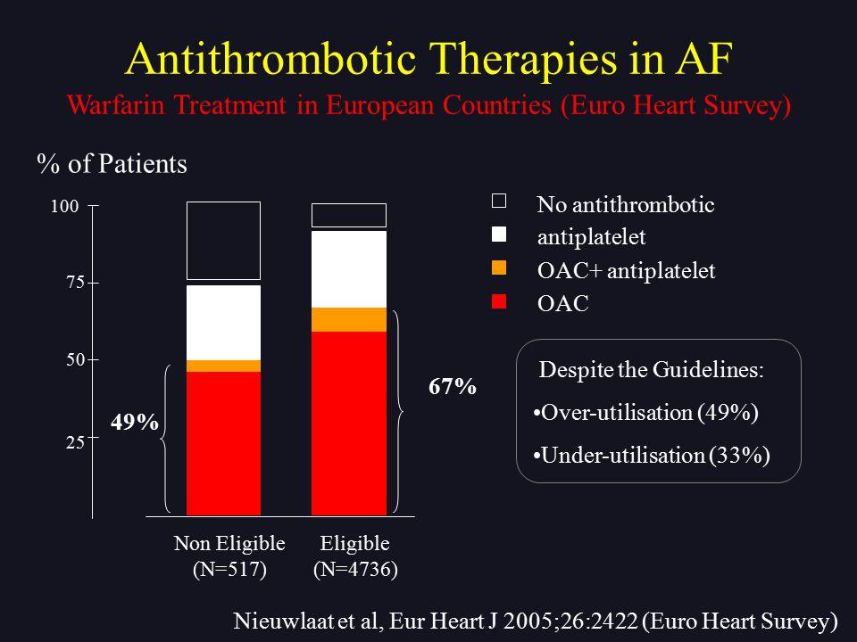 Warfarin Treatment in European Countries (Euro Heart Survey) Despite the Guidelines: Over-utilisation (49%) Under-utilisation (33%) Antithrombotic The