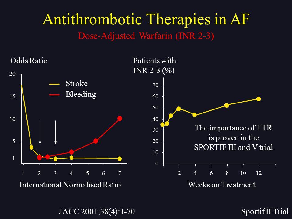 JACC 2001;38(4):1-70Sportif II Trial 1 5 10 15 20 1234567 Odds Ratio Bleeding Stroke International Normalised Ratio 0 10 20 30 40 50 60 70 24681012 Pa