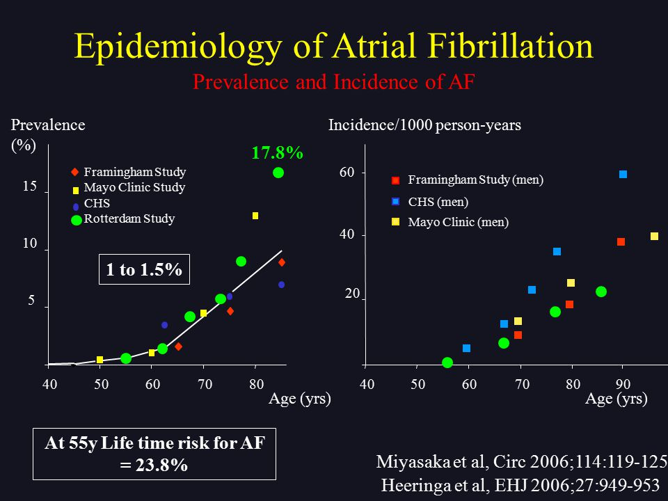 Non-valvular atrial fibrillation at moderate to high risk of stroke or systemic embolism (at least one high risk factor) R Warfarin 1 mg, 3mg, 5 mg (INR 2.0-3.0) N=6000 Dabigatran Etexilate 110 mg b.i.d.