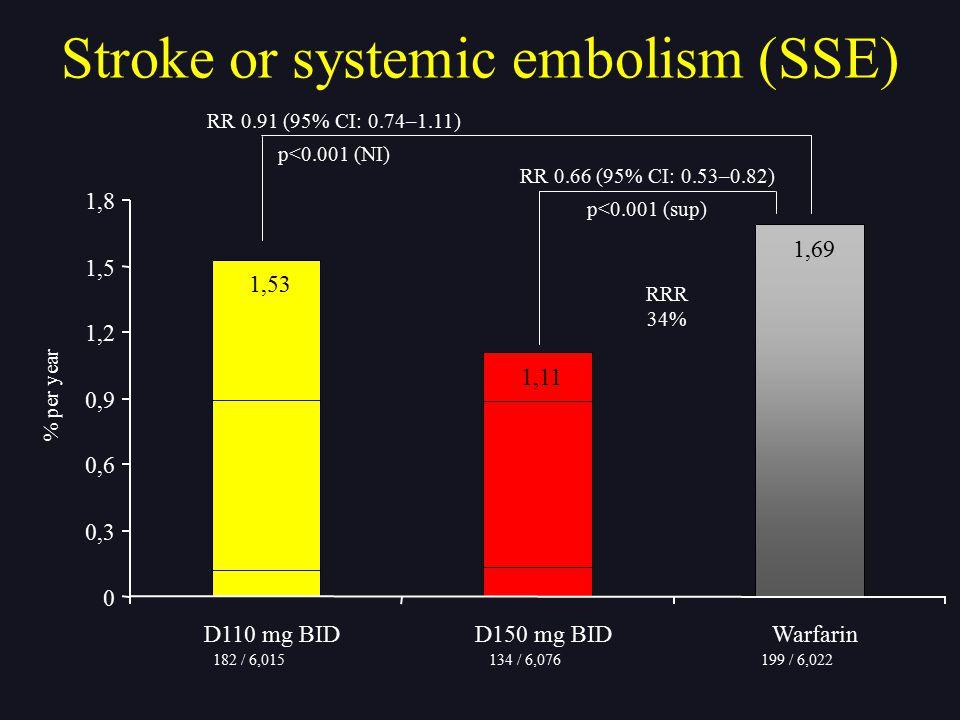 RR 0.66 (95% CI: 0.53–0.82) p<0.001 (sup) 1,53 1,11 1,69 0 0,3 0,6 0,9 1,2 1,5 1,8 D110 mg BIDD150 mg BIDWarfarin RR 0.91 (95% CI: 0.74–1.11) p<0.001