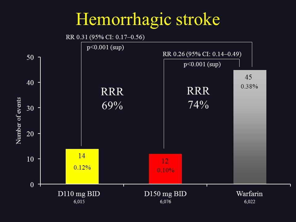 RR 0.26 (95% CI: 0.14–0.49) p<0.001 (sup) Hemorrhagic stroke RR 0.31 (95% CI: 0.17–0.56) p<0.001 (sup) Number of events 6,0156,0766,022 14 12 45 0 10