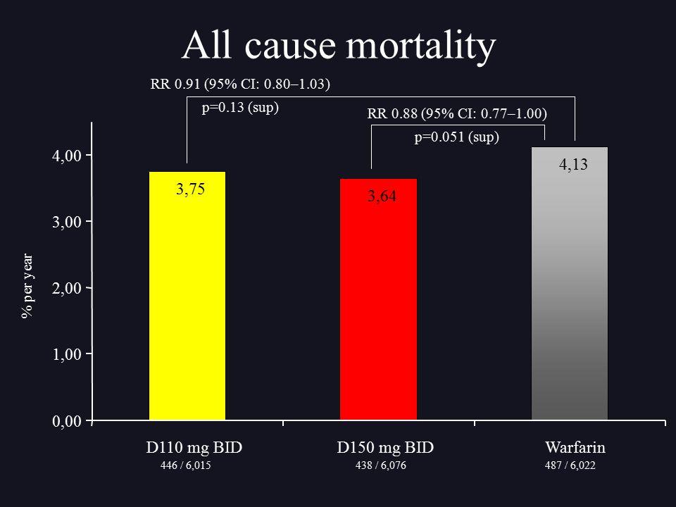 3,75 3,64 4,13 0,00 1,00 2,00 3,00 4,00 D110 mg BIDD150 mg BIDWarfarin RR 0.88 (95% CI: 0.77–1.00) p=0.051 (sup) All cause mortality RR 0.91 (95% CI:
