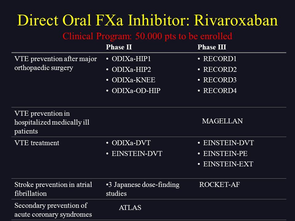 Clinical Program: 50.000 pts to be enrolled Phase IIPhase III VTE prevention after major orthopaedic surgery ODIXa-HIP1 ODIXa-HIP2 ODIXa-KNEE ODIXa-OD