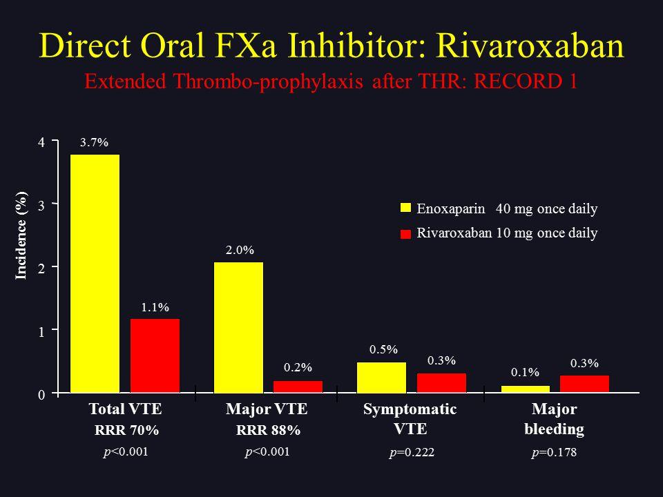 Incidence (%) 0.1% 0.3% 3.7% 1.1% 2.0% 0.2% 0.5% 0.3% Total VTE RRR 70% Major VTE RRR 88% Symptomatic VTE Major bleeding 0 1 2 3 4 Enoxaparin 40 mg on