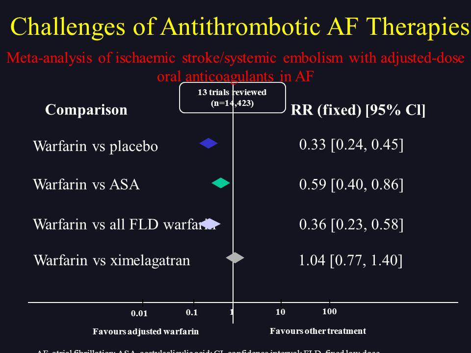 Warfarin vs placebo 0.33 [0.24, 0.45] Warfarin vs ASA 0.59 [0.40, 0.86] Warfarin vs all FLD warfarin 0.36 [0.23, 0.58] Warfarin vs ximelagatran 1.04 [