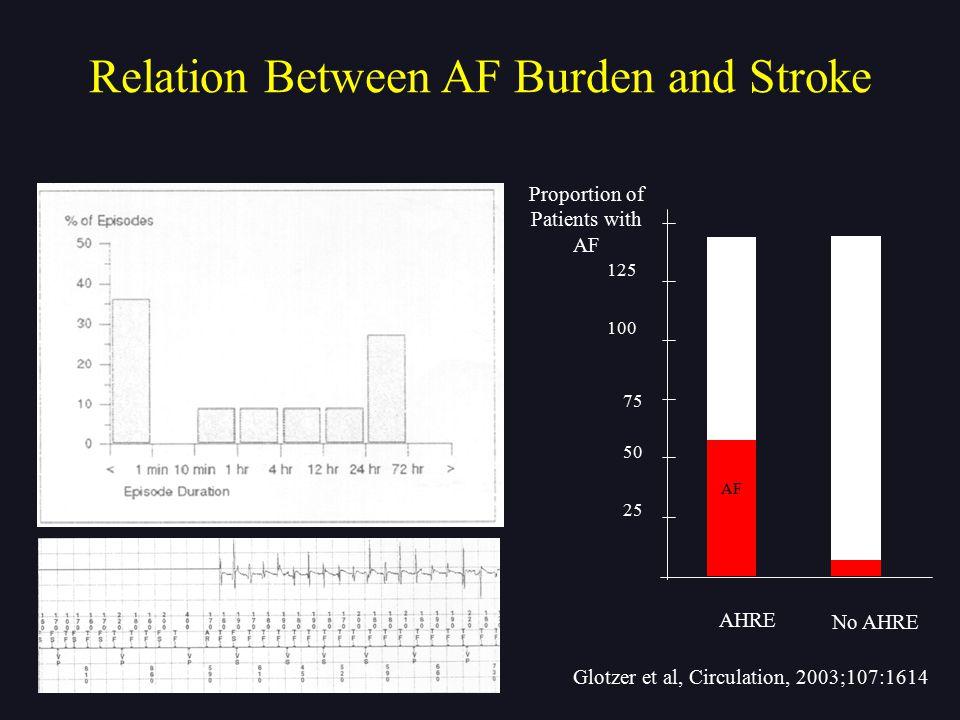 Glotzer et al, Circulation, 2003;107:1614 Proportion of Patients with AF AHRE No AHRE 125 100 75 50 25 AF Relation Between AF Burden and Stroke