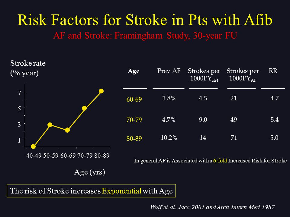 1 3 5 7 40-4950-5960-6970-7980-89 Stroke rate(% year) Wolf et al. Jacc 2001 and Arch Intern Med 1987 Age (yrs) AF and Stroke: Framingham Study, 30-yea