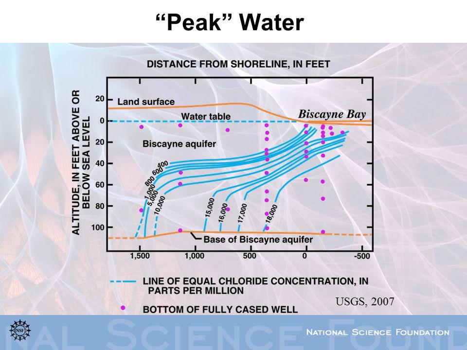 """""""Peak"""" Water USGS, 2007"""