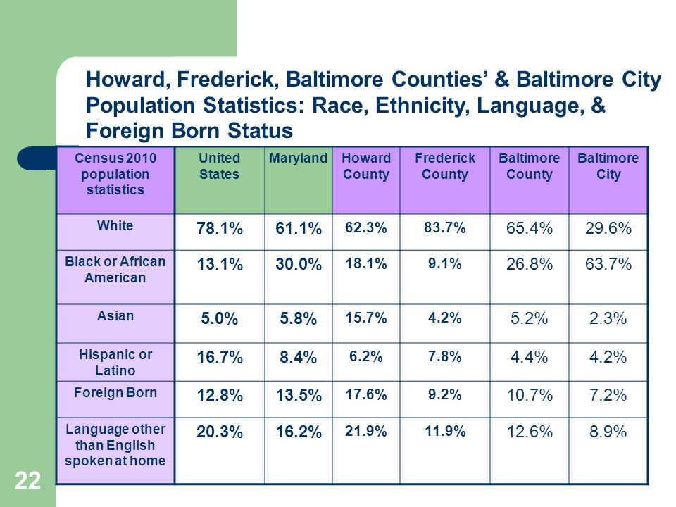 Census 2010 population statistics United States MarylandHoward County Frederick County Baltimore County Baltimore City White 78.1%61.1% 62.3%83.7% 65.4%29.6% Black or African American 13.1%30.0% 18.1%9.1% 26.8%63.7% Asian 5.0%5.8% 15.7%4.2% 5.2%2.3% Hispanic or Latino 16.7%8.4% 6.2%7.8% 4.4%4.2% Foreign Born 12.8%13.5% 17.6%9.2% 10.7%7.2% Language other than English spoken at home 20.3%16.2% 21.9%11.9% 12.6%8.9% Howard, Frederick, Baltimore Counties' & Baltimore City Population Statistics: Race, Ethnicity, Language, & Foreign Born Status 22