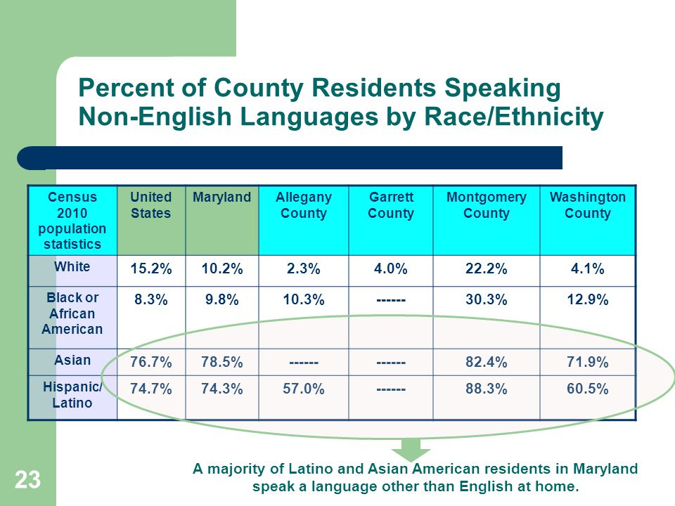 Percent of County Residents Speaking Non-English Languages by Race/Ethnicity Census 2010 population statistics United States MarylandAllegany County Garrett County Montgomery County Washington County White 15.2%10.2%2.3%4.0%22.2%4.1% Black or African American 8.3%9.8%10.3%------30.3%12.9% Asian 76.7%78.5%------ 82.4%71.9% Hispanic/ Latino 74.7%74.3%57.0%------88.3%60.5% A majority of Latino and Asian American residents in Maryland speak a language other than English at home.