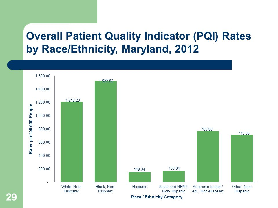 29 Overall Patient Quality Indicator (PQI) Rates by Race/Ethnicity, Maryland, 2012