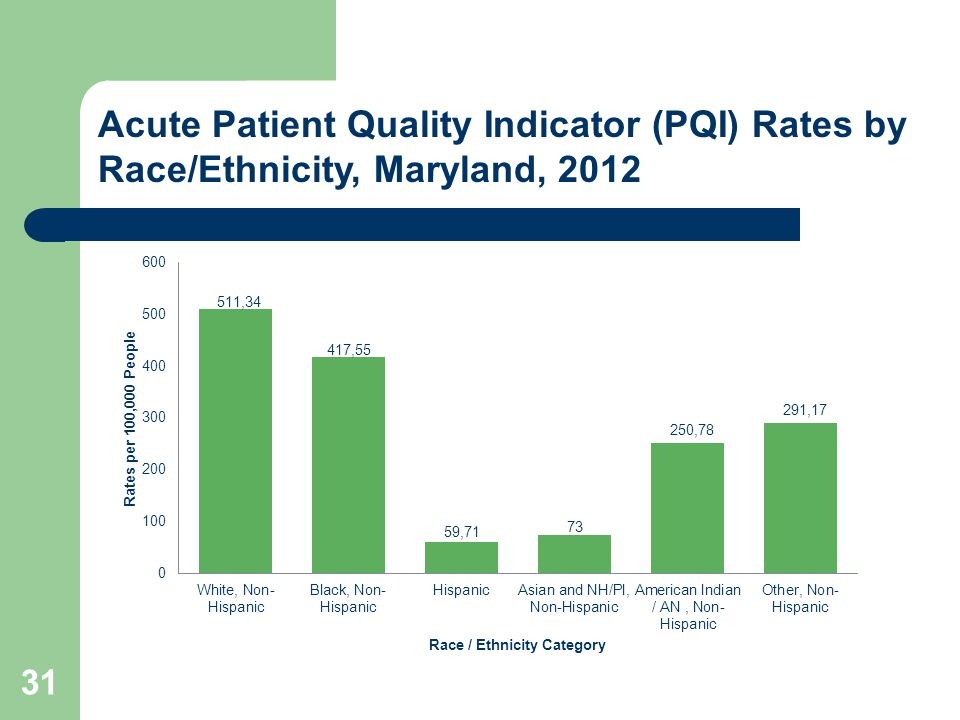 31 Acute Patient Quality Indicator (PQI) Rates by Race/Ethnicity, Maryland, 2012