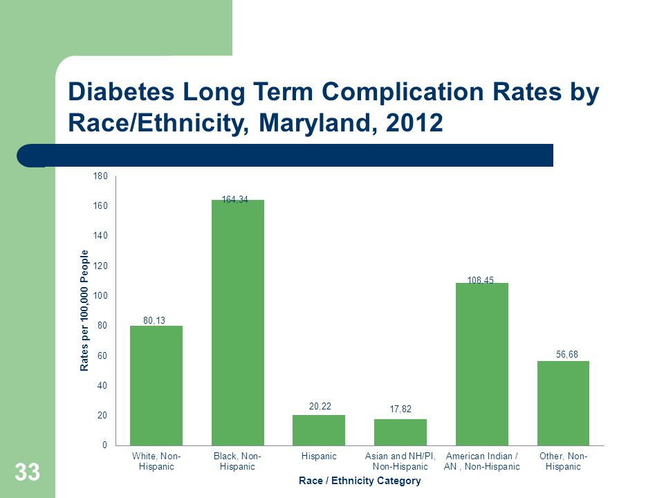 33 Diabetes Long Term Complication Rates by Race/Ethnicity, Maryland, 2012