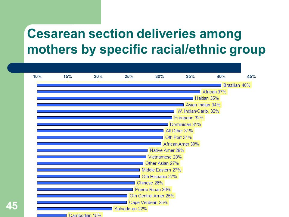 45 Cesarean section deliveries among mothers by specific racial/ethnic group