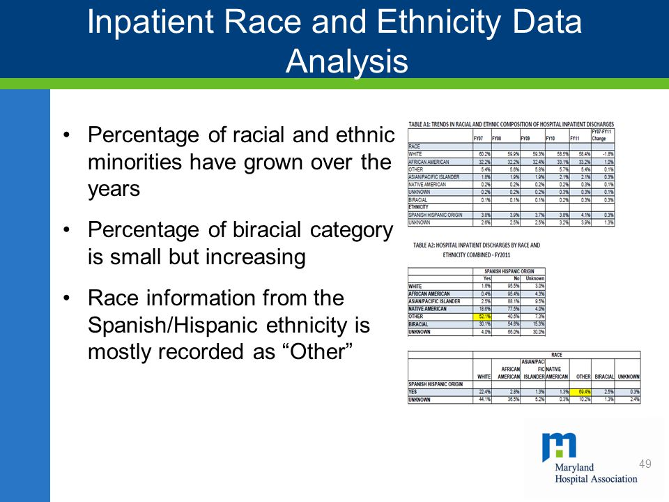 Inpatient Race and Ethnicity Data Analysis Percentage of racial and ethnic minorities have grown over the years Percentage of biracial category is small but increasing Race information from the Spanish/Hispanic ethnicity is mostly recorded as Other 49