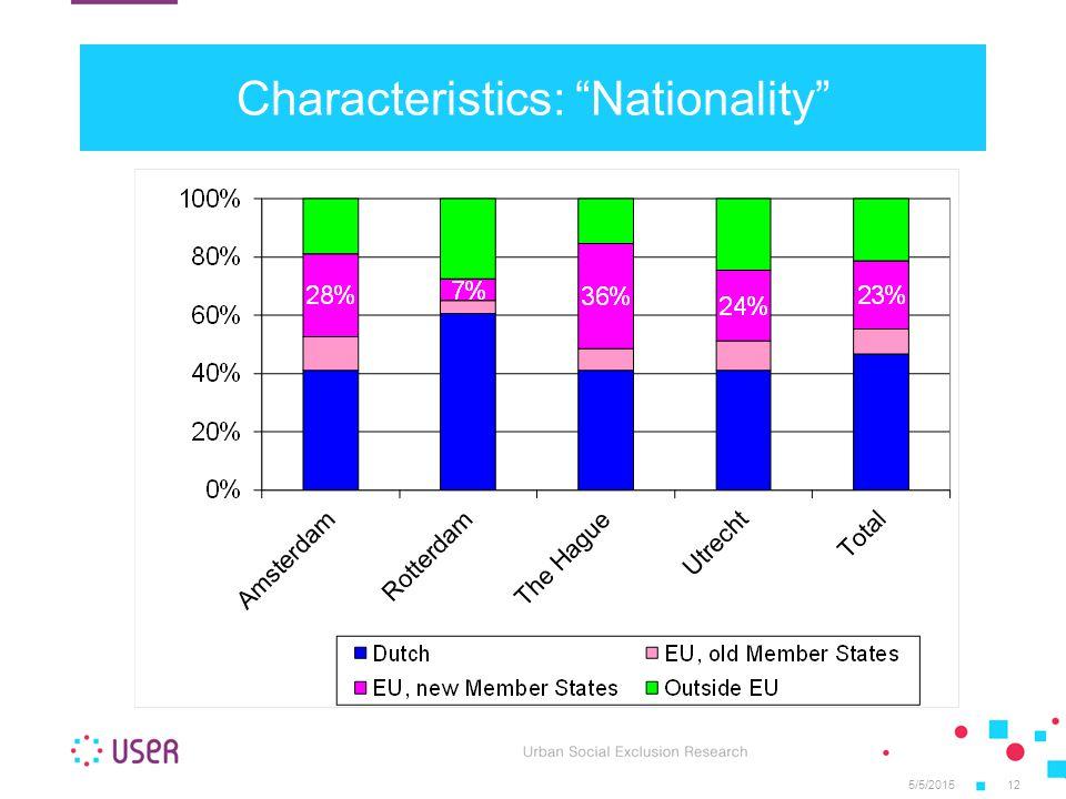5/5/201512 Characteristics: Nationality