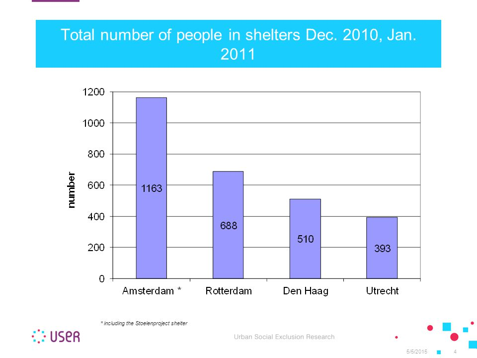 5/5/20154 Total number of people in shelters Dec.2010, Jan.