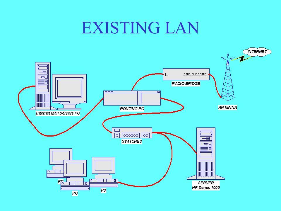 EXISTING LAN