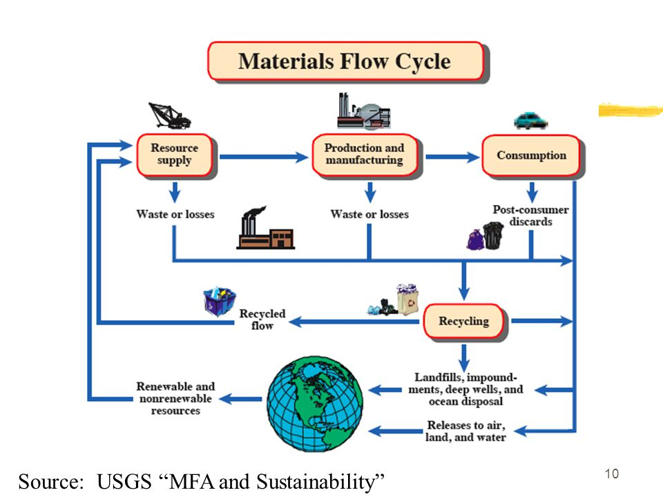 10 Source: USGS MFA and Sustainability