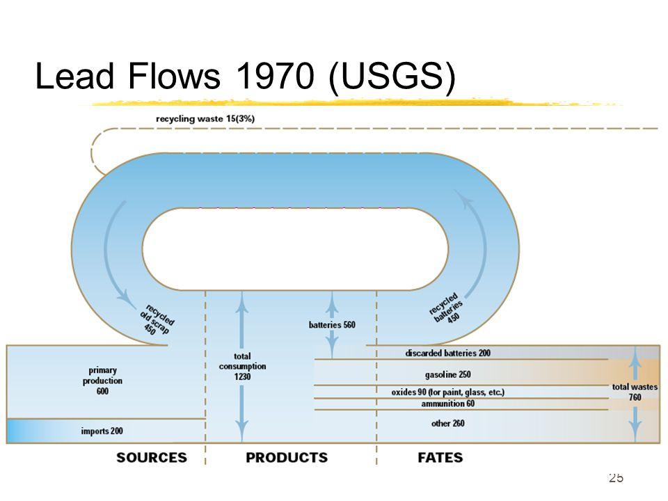 Lead Flows 1970 (USGS) 25